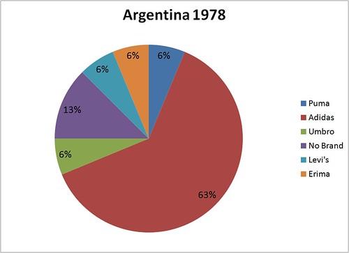MM Argentina 1978