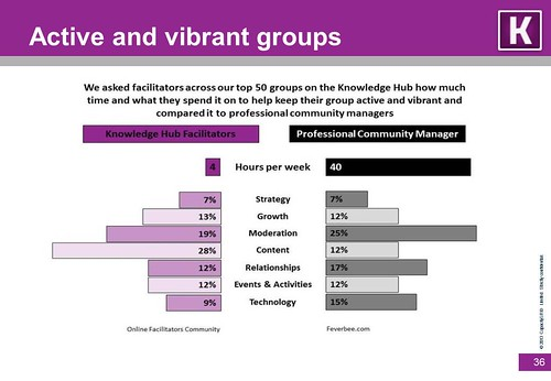 Active a vibrant groups survey