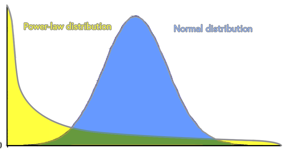 normal and power distribution