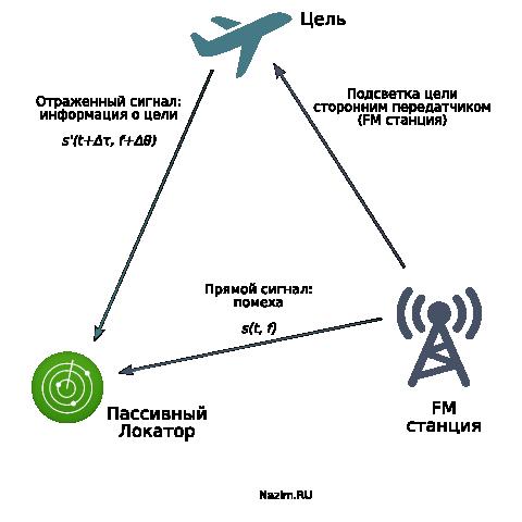 PCL, пассивный локатор