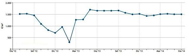 Noicattaro. Andamento del prezzo medio al metro quadro a Rutigliano (Fonte Immobiliare.it)