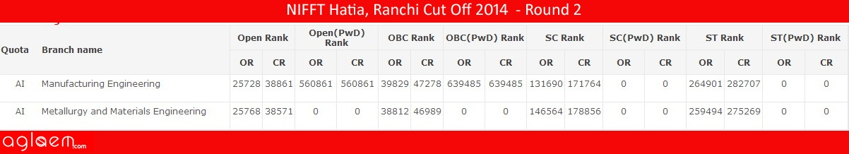 NIFFT Hatia, RanchiCut Off 2014 -National Institute of Foundry and Forge Technology