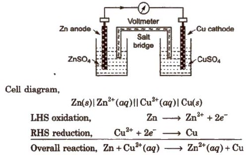 Cbse class 12 chemistry notes electrochemistry aglasem schools an electrochemical cell of zinc and copper metals is known as daniell cell it is represented as ccuart Gallery