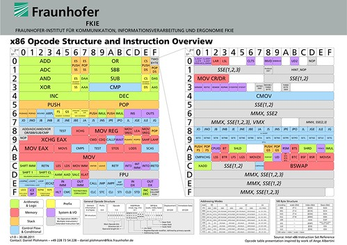 x86_opcode_structure_and_instruction_overview.png