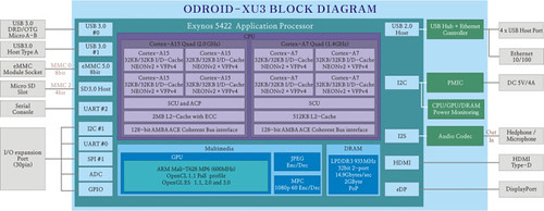 ODROID-XU3_Block_Diagram-