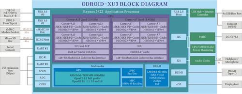 ODROID-XU3_Block_Diagram-