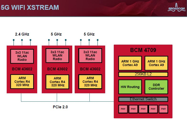 broadcom_xstream_block[1]