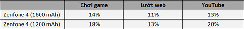 Pin 1600 mAh của ASUS Zenfone 4 cải thiện như thế nào? - 31396