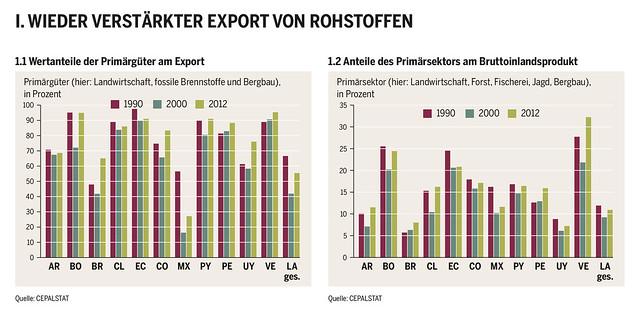 Wertanteile der Primärgüter am Export und am Bruttoinlandsproduk
