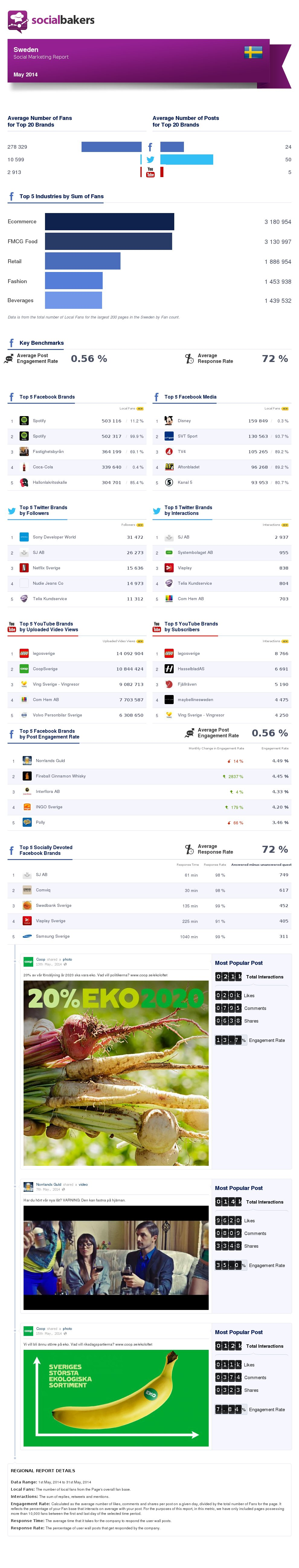 may-2014-social-marketing-report-sweden