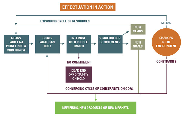 effectuation_in_action