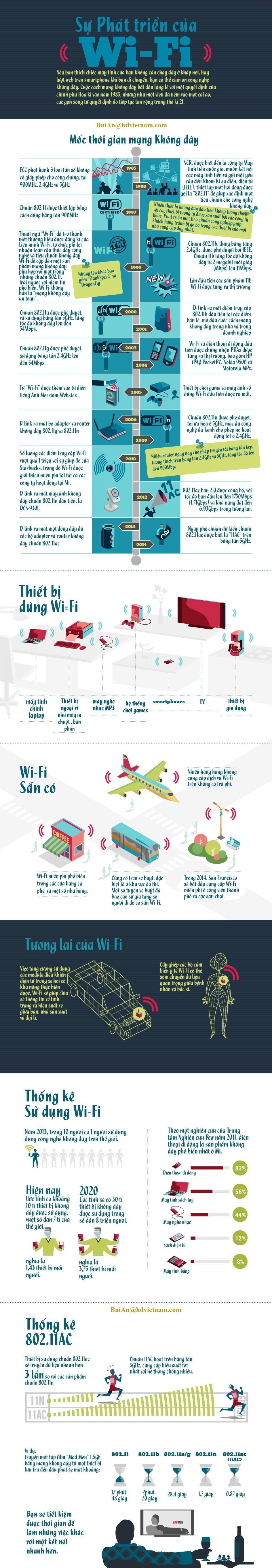 Infographic - Lịch sử hình thành và phát triển WiFi