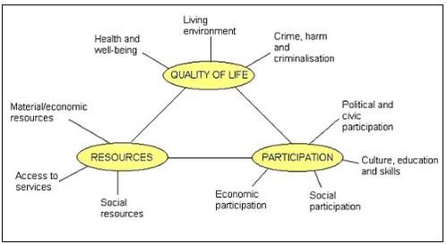 Bristol Social Exclusion Matrix
