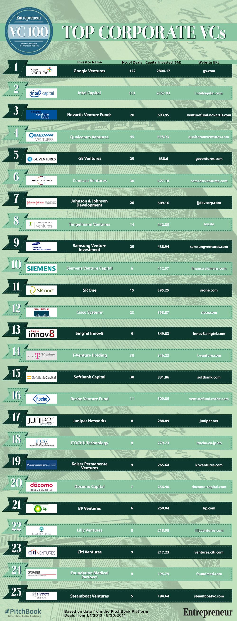 The Top #CVC (Corporate #VentureCapital)