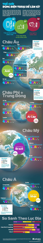 Infographic - Thế giới dùng điện thoại di động để làm gì?