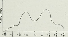 "Image from page 490 of ""The Bell System technical journal"" (1922)"