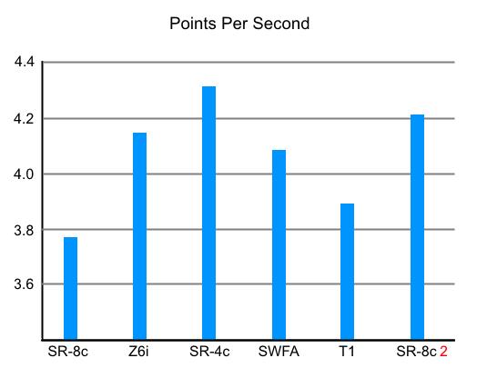 Test 2 Points Per Second