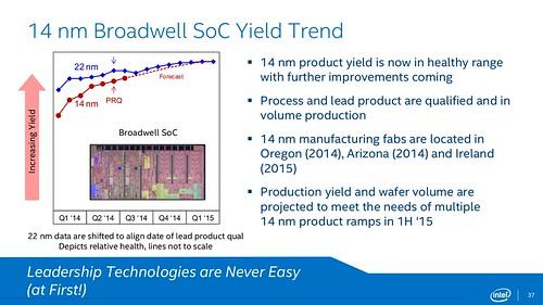 Intel Broadwell-Y
