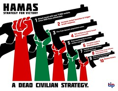 The 10 Steps of Hamas\' Dead Civilian Strategy.