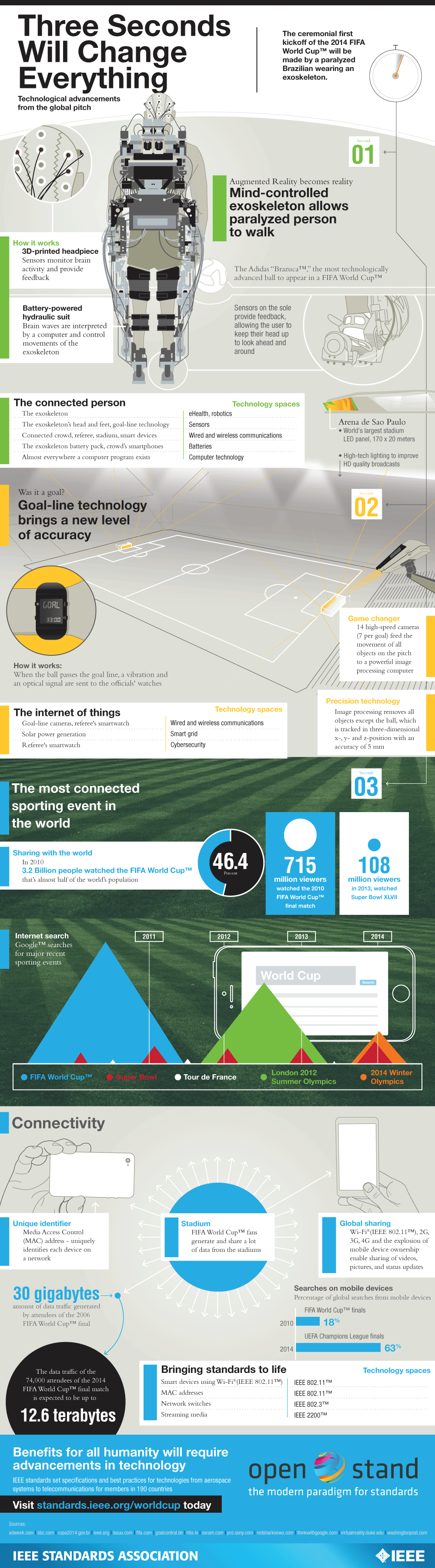 2014 Technological advancements from the global pitch