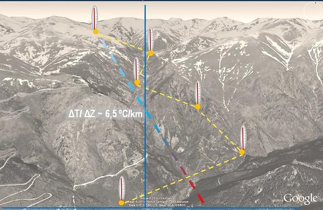 Vall pirinenca amb termòmetres dibuixats a diferents altituds i una línia dibuixada des del cim de les muntanyes fins al fons de vall que indica el gradient vertical de temperatura, habitualment 6,5 ºC cada 1000 metres.