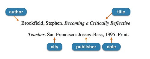 Book citation formatted in MLA style with components labeled