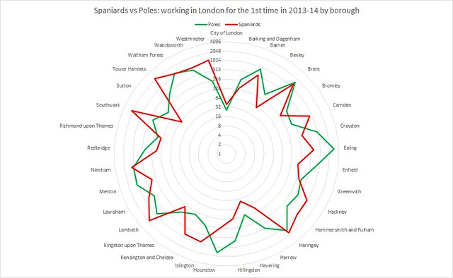 Spaniards vs Poles working in London for the 1st time in 2013-14 by borough