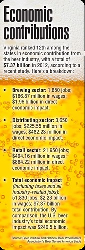 Economic contributions of beer in Virginia 2012/2013