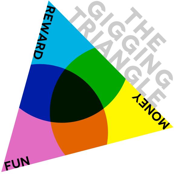 Gig Triangle