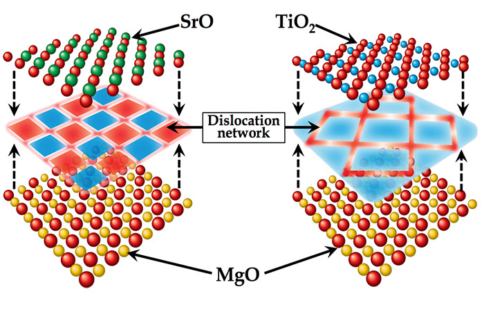 Schematic depicting distinct dislocation networks for SrO- and TiO2-terminated SrTiO3/MgO interface.