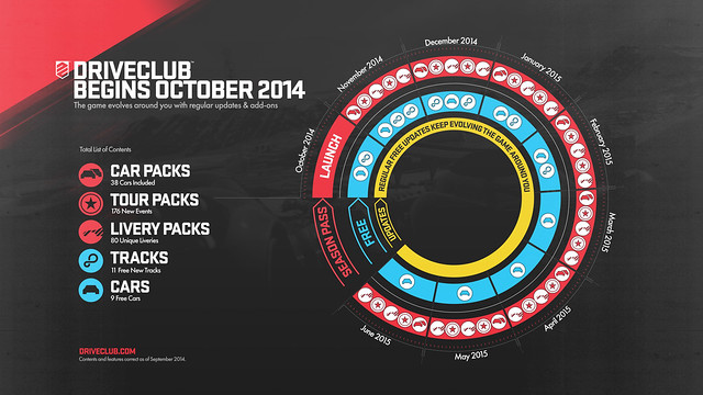 DRIVECLUB DLC Infographic