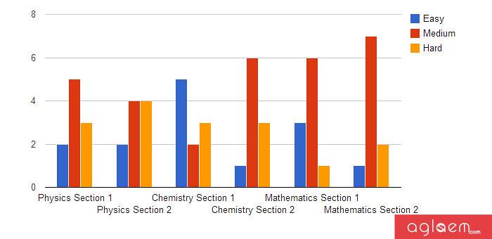 IIT JEE Advanced Exam Analysis