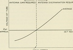 "Image from page 711 of ""The Bell System technical journal"" (1922)"