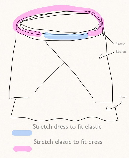 Lazy Tops for Sewing Knits:Anatomy of a (Faux) Wrap Dress