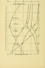 """Image from page 421 of """"The Quarterly journal of the Geological Society of London"""" (1845)"""