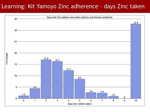 Kit Yamoyo Design Review - Zinc use
