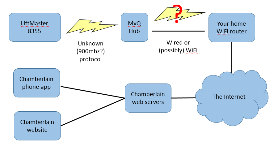 chamberlain_system