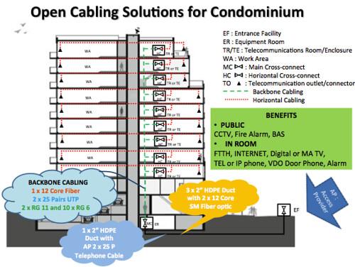 Open Cabling Solution for Condominium