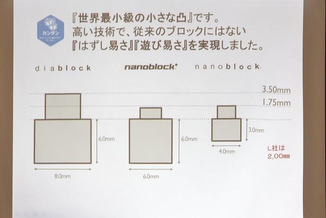 ナノブロック アンバサダーイベント