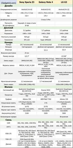 Xperia Z3 vs Galaxy Note 4 vs LG G3