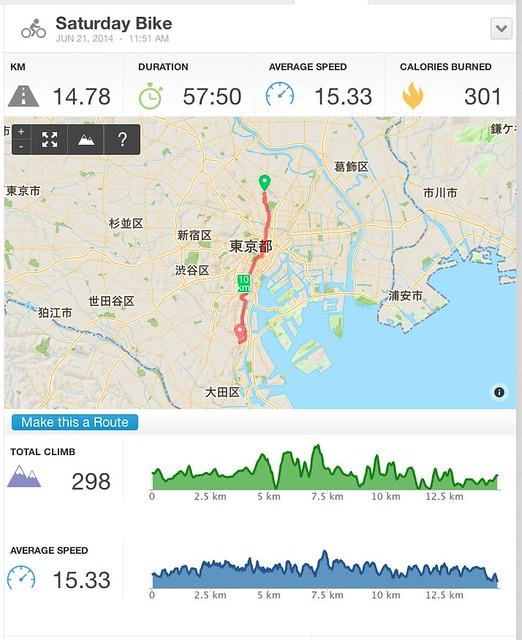 Cycling Activity 14.78 km - RunKeeper