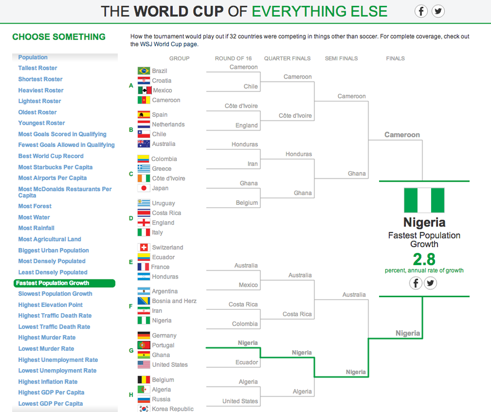 The World Cup of Everything Else 17