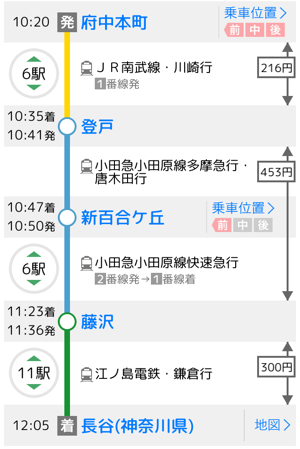 府中本町から鎌倉