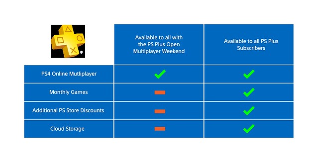 PS-Plus-Open-Weekend-Table-infographic_blue_EN