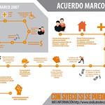 013-05-20 - Acuerdo Marco 2013