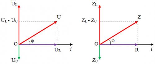 Mạch điện xoay chiều R,L,C mắc nối tiếp, giản đồ Frenen