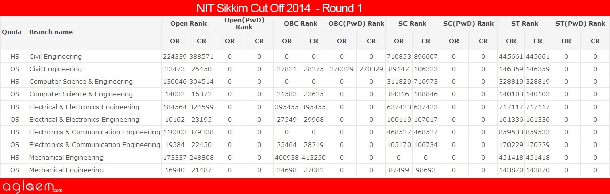NIT SikkimCut Off 2014 -National Institute of Technology