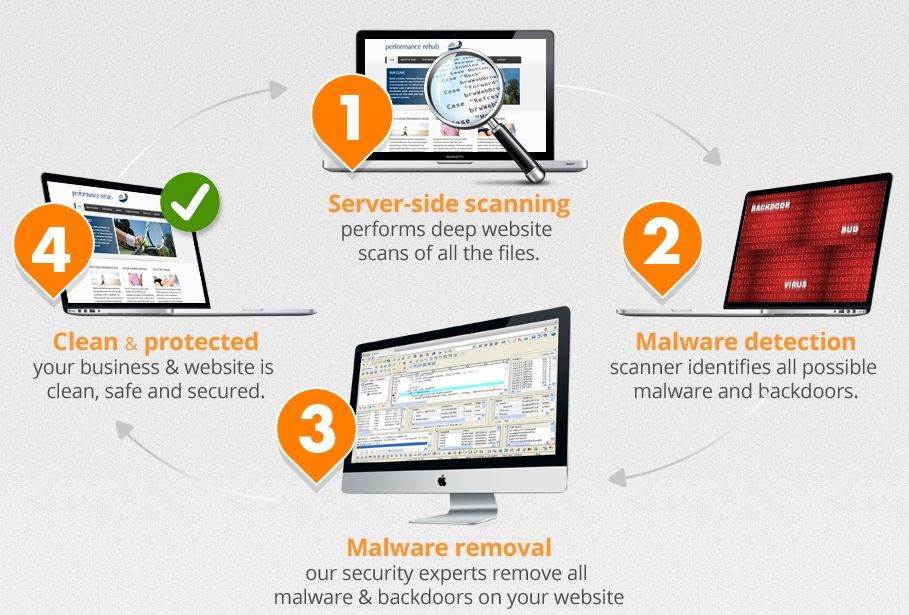 antivirus-website-protection-how