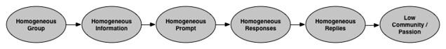 Homogeneous_Community