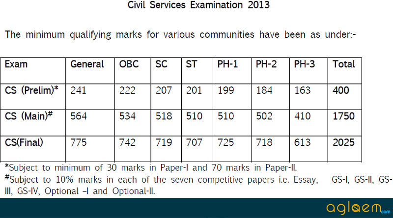 essay civil services mains